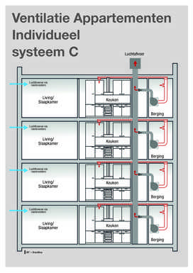 Ventilation individuelle: appartement